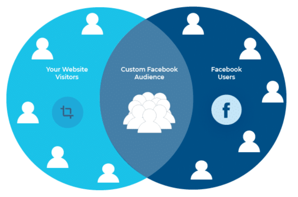 Facebook ads tailored marketing strategy